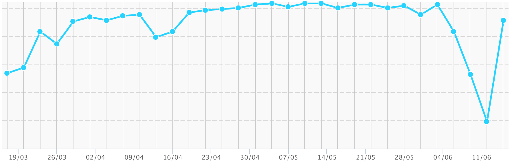 SEO sudden drop and spike in rankings graph