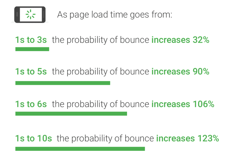 Page Loading Speed and Bounce Rate